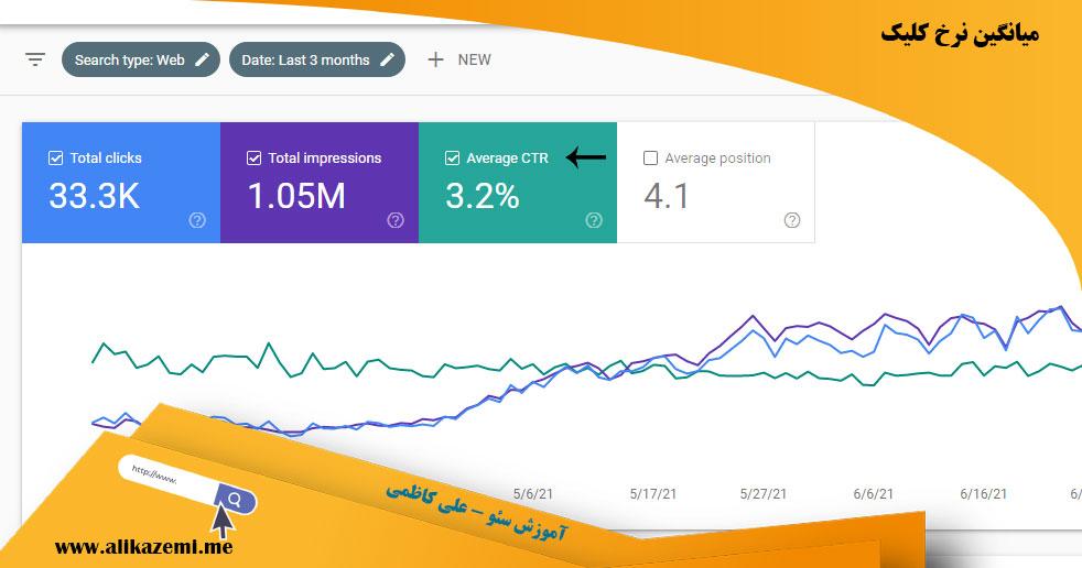 میانگین نرخ کلیک وبسایت
